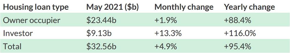 ABS loan data, May 2021