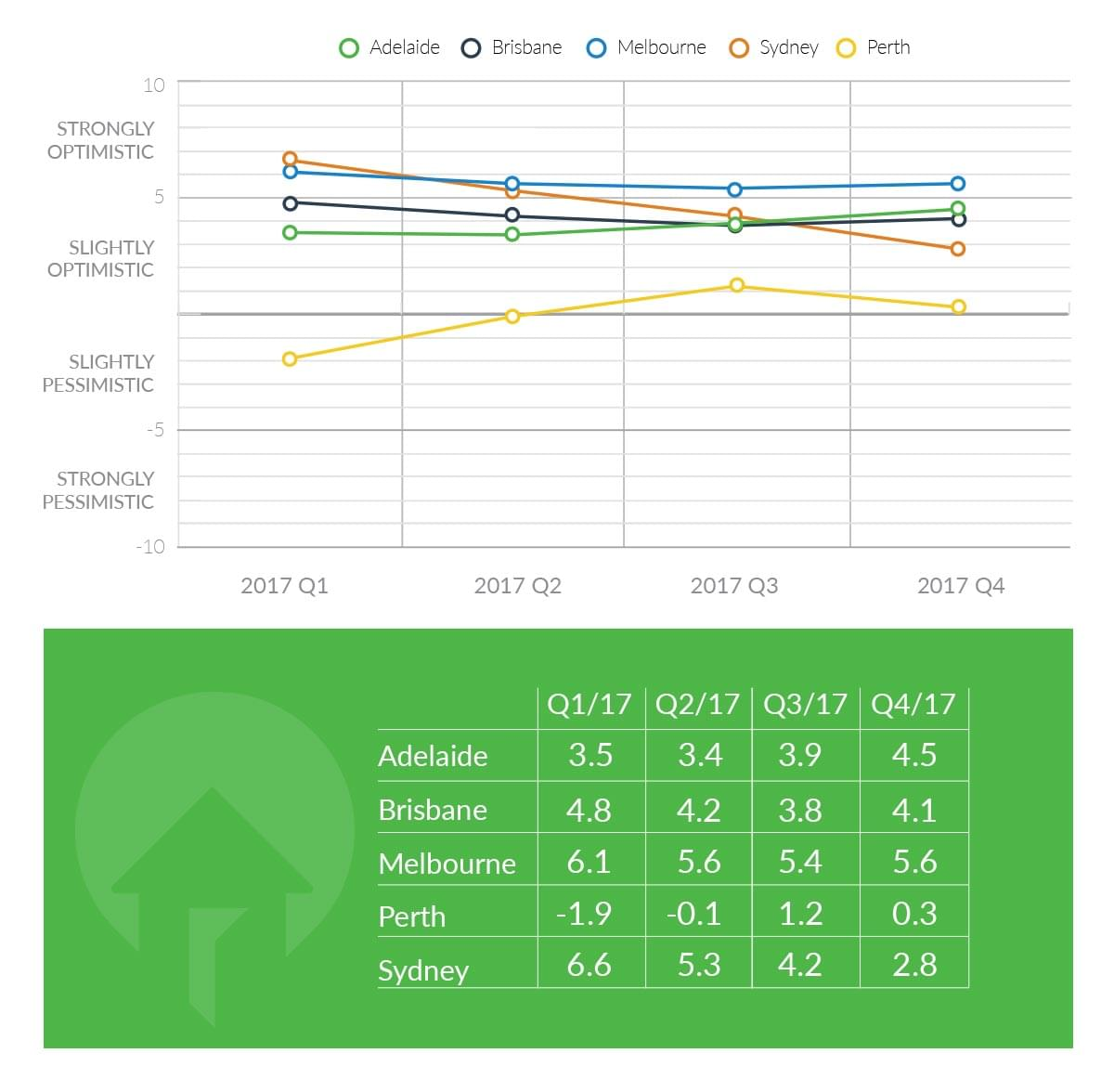 capital city consumer sentiment real estate