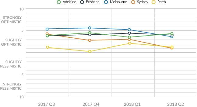 consumer sentiment capital city 2018 q2
