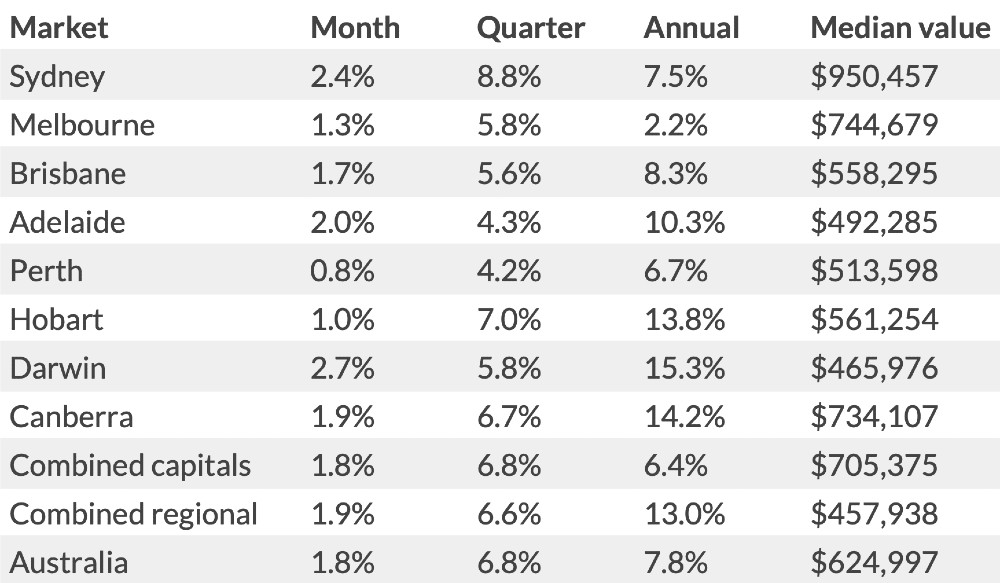 property values market australia
