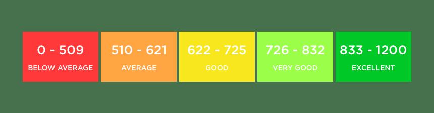 positive credit reporting