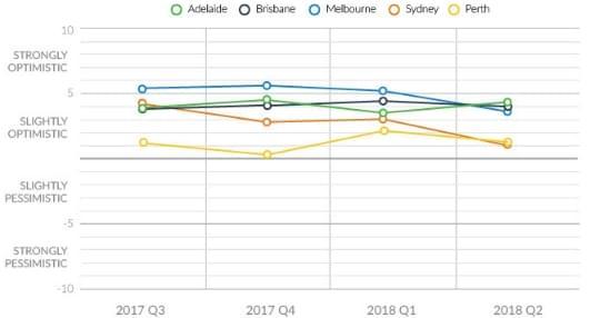 consumer sentiment sydney real estate