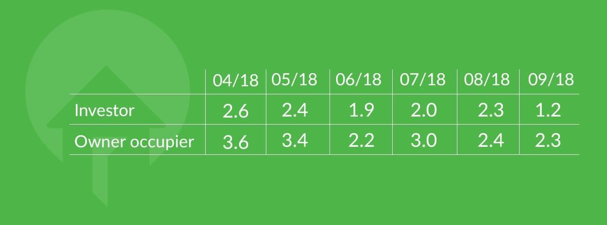 owner occupier sentiment index