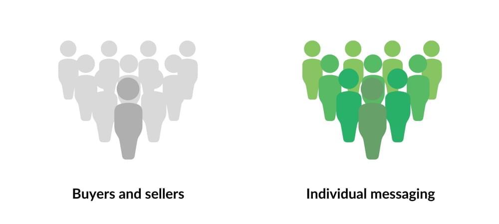 marketing personalisation data