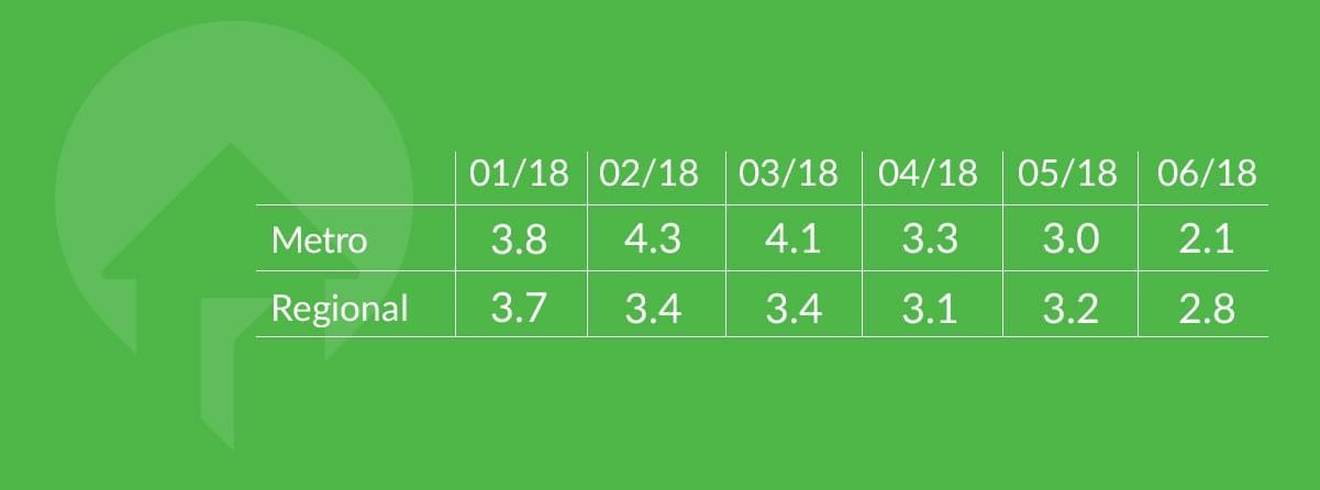 metro vs regional by month sentiment q2 2018