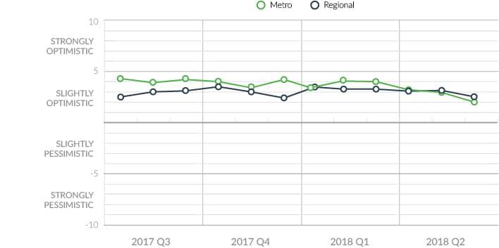 consumer sentiment metro regional q2 2018