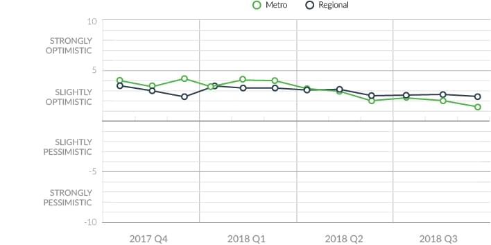 Australian property market sentiment