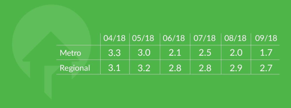 Australian property market sentiment 2018