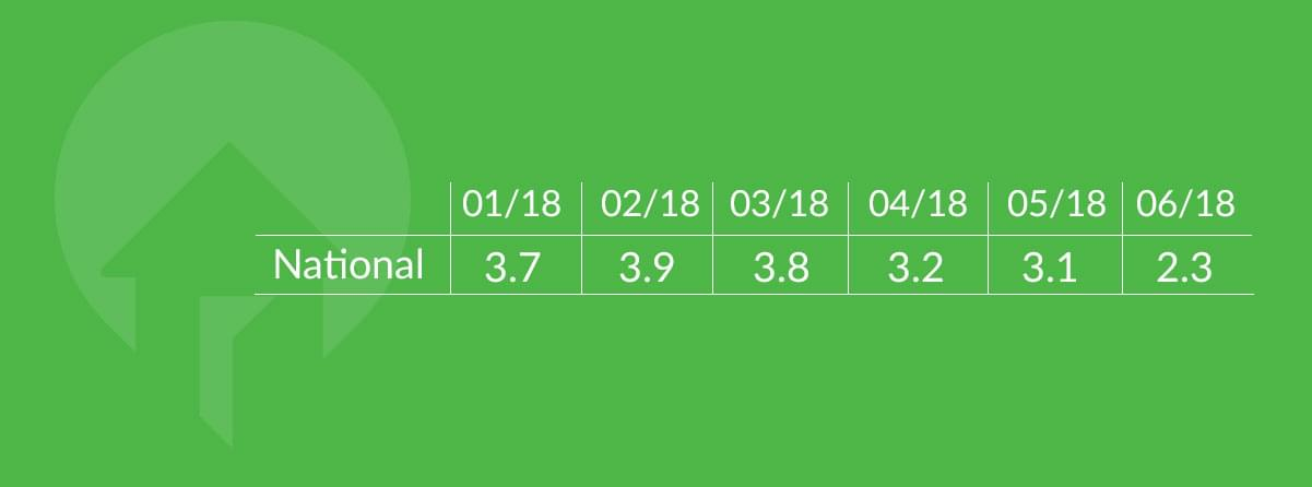 national consumer sentiment q2 2018 by month