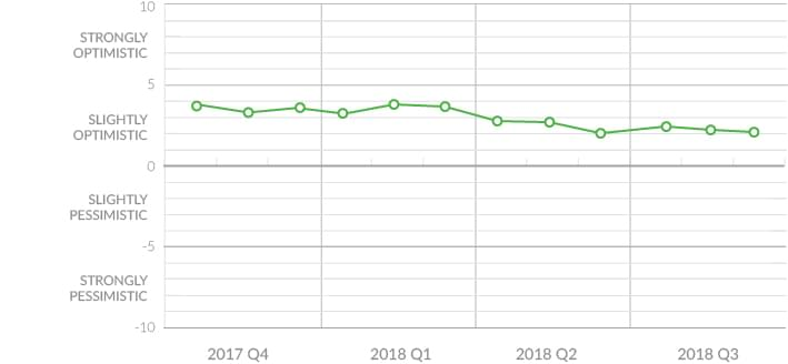 national consumer sentiment 2018 q3