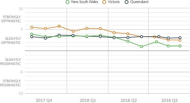 state consumer sentiment 2018 q3