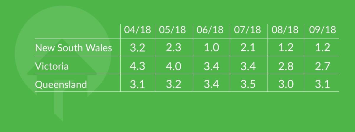 state consumer sentiment index values 2018