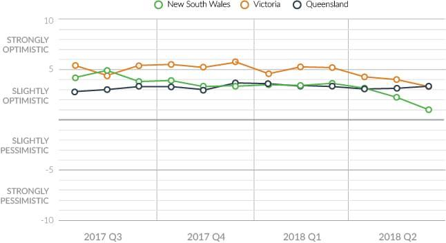 state-seller-sentiment-q2-2018